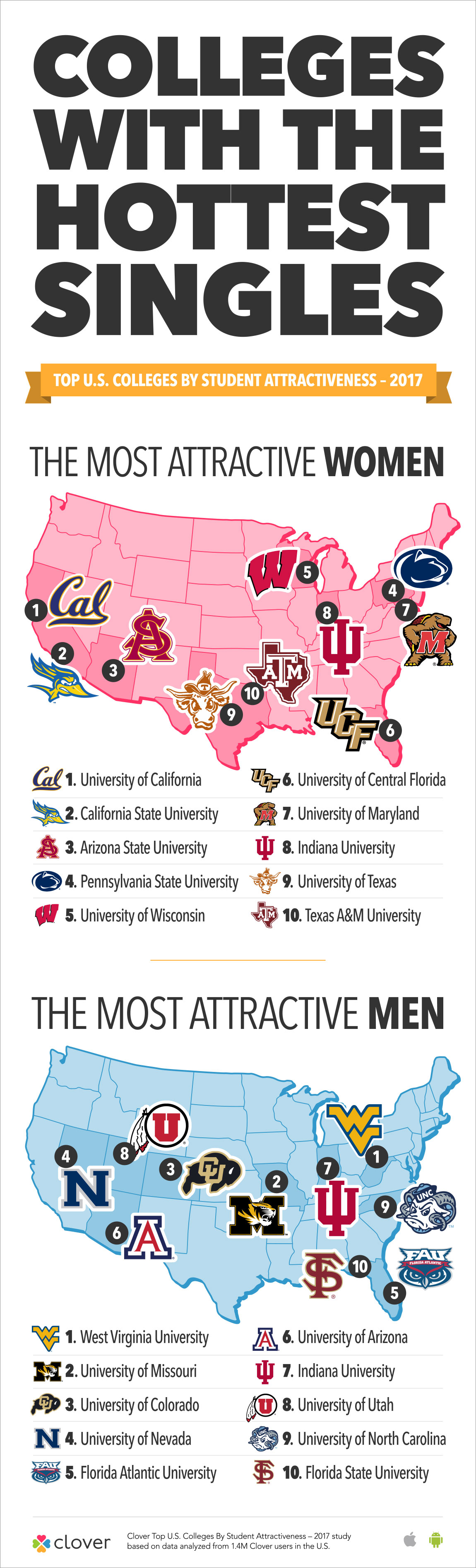 Clover: Colleges With The Hottest Singles